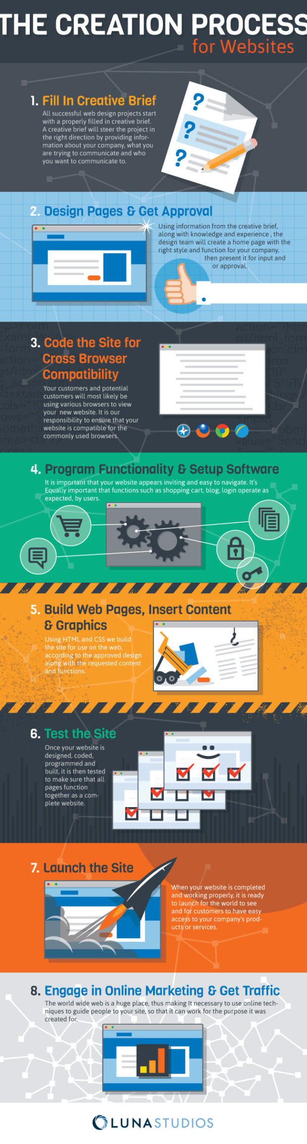 The Creation Process for Websites